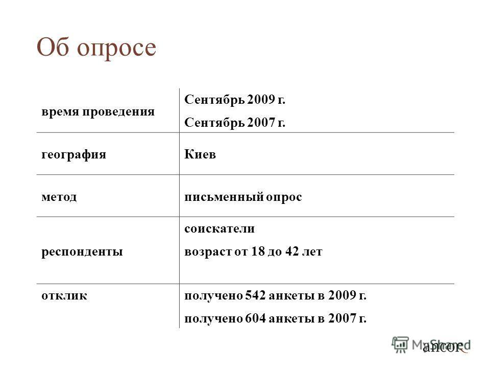 Об опросе время проведения Сентябрь 2009 г. Сентябрь 2007 г. географияКиев методписьменный опрос респонденты соискатели возраст от 18 до 42 лет откликполучено 542 анкеты в 2009 г. получено 604 анкеты в 2007 г.