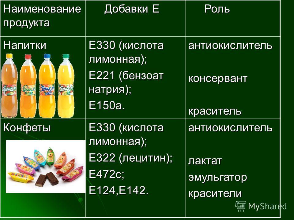 Наименование продукта Добавки Е Добавки Е Роль Роль Напитки Е330 (кислота лимонная); Е221 (бензоат натрия); Е150а.антиокислительконсерванткраситель Конфеты Е330 (кислота лимонная); Е322 (лецитин); Е472с;Е124,Е142.антиокислительлактатэмульгаторкрасите