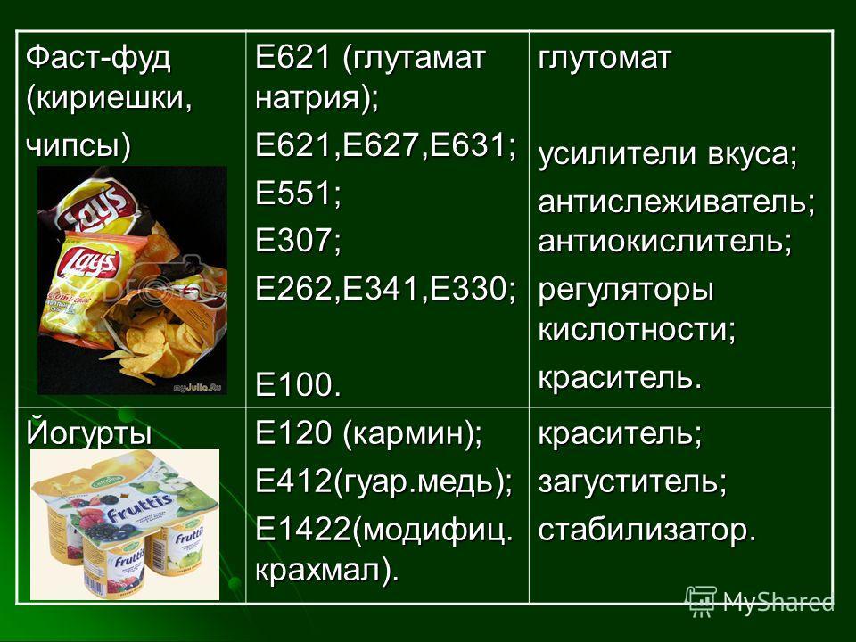 Фаст-фуд (кириешки, чипсы) Е621 (глутамат натрия); Е621,Е627,Е631;Е551;Е307;Е262,Е341,Е330;Е100.глутомат усилители вкуса; антислеживатель; антиокислитель; регуляторы кислотности; краситель. Йогурты Е120 (кармин); Е412(гуар.медь); Е1422(модифиц. крахм