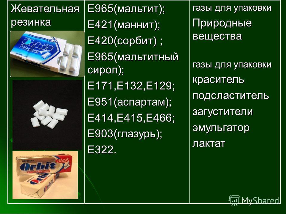 Жевательная резинка Е965(мальтит);Е421(маннит); Е420(сорбит) ; Е965(мальтитный сироп); Е171,Е132,Е129;Е951(аспартам);Е414,Е415,Е466;Е903(глазурь);Е322. газы для упаковки Природные вещества газы для упаковки красительподсластительзагустителиэмульгатор