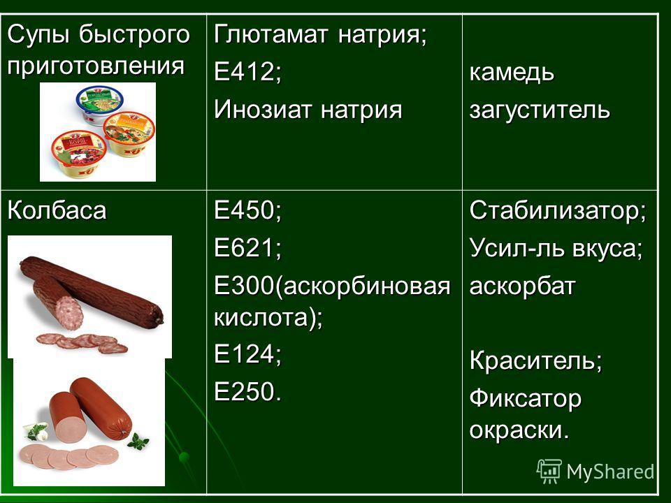 Супы быстрого приготовления Глютамат натрия; Е412; Инозиат натрия камедьзагуститель КолбасаЕ450;Е621; Е300(аскорбиновая кислота); Е124;Е250.Стабилизатор; Усил-ль вкуса; аскорбатКраситель; Фиксатор окраски.