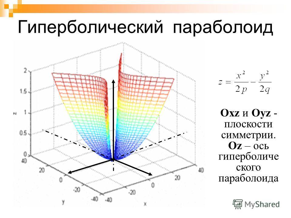 Эллиптический параболоид Oxz и Оуz -плоскости симметрии. Oz – ось эллиптического параболоида.
