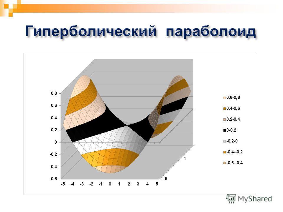 Построение поверхностей второго порядка в программе Excel. Эллипсоид ПРИ ОТРИЦАТЕЛЬНОМ ПАРАМЕТРЕ С: ПРИ ПОЛОЖИТЕЛЬНОМ ПАРАМЕТРЕ С: