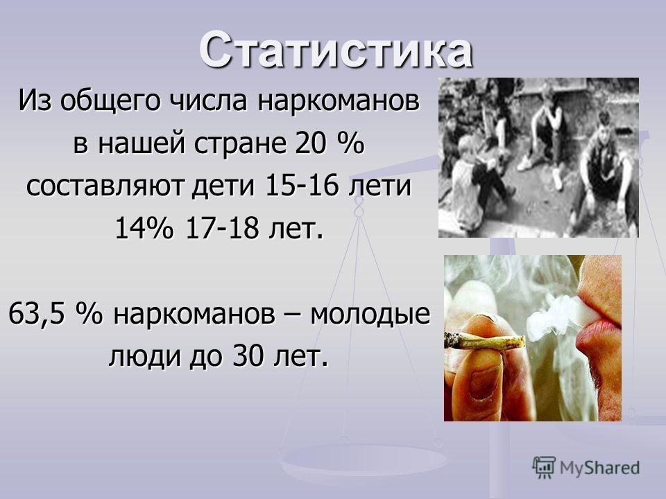 Статистика Из общего числа наркоманов в нашей стране 20 % составляют дети 15-16 лети 14% 17-18 лет. 63,5 % наркоманов – молодые люди до 30 лет.
