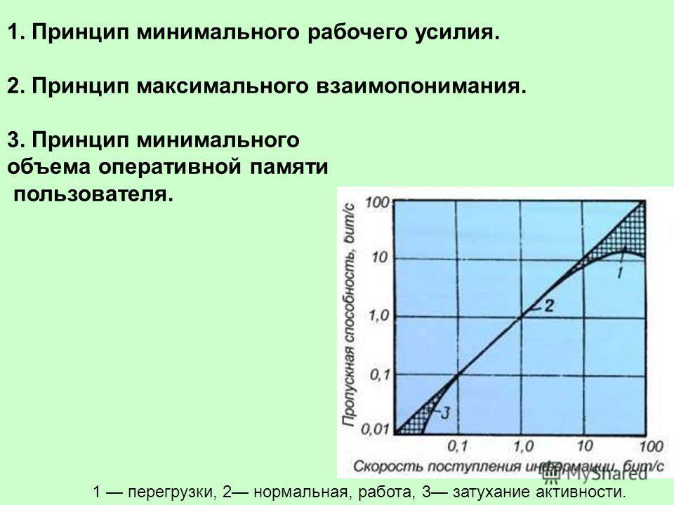 1 перегрузки, 2 нормальная, работа, 3 затухание активности. 1. Принцип минимального рабочего усилия. 2. Принцип максимального взаимопонимания. 3. Принцип минимального объема оперативной памяти пользователя.