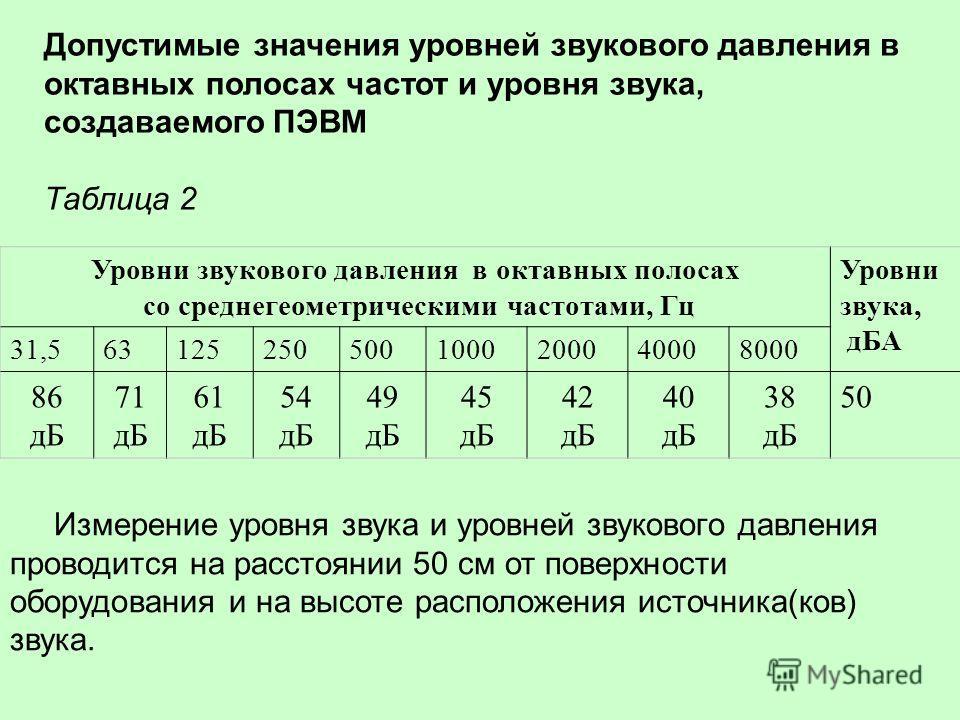 Допустимые значения уровней звукового давления в октавных полосах частот и уровня звука, создаваемого ПЭВМ Таблица 2 Уровни звукового давления в октавных полосах со среднегеометрическими частотами, Гц Уровни звука, дБА 31,5631252505001000200040008000