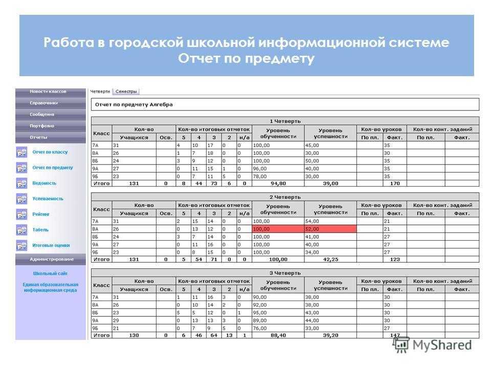 Работа в городской школьной информационной системе Отчет по предмету