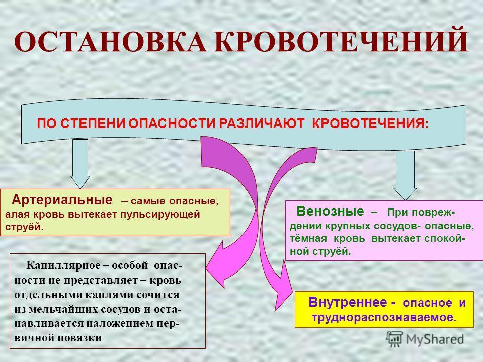 АЛГОРИТМ ДЕЙСТВИЙ СПАСАТЕЛЯ ПО ОКАЗАНИЮ ПМП - УСТРАНЕНИЕ ВОЗДЕЙСТВИЯ ПОРАЖАЮЩЕГО ФАКТОРА; - ВОССТАНОВЛЕНИЕ ПРОХОДИМОСТИ ДЫХАТЕЛЬНЫХ ПУТЕЙ; - ПРОВЕДЕНИЕ ПРОСТЕЙШИХ МЕРОПРИЯТИЙ РЕАНИМАЦИИ; - ОСТАНОВКА НАРУЖНОГО КРОВОТЕЧЕНИЯ; - ПРОВЕДЕНИЕ АНТИШОКОВЫХ МЕ
