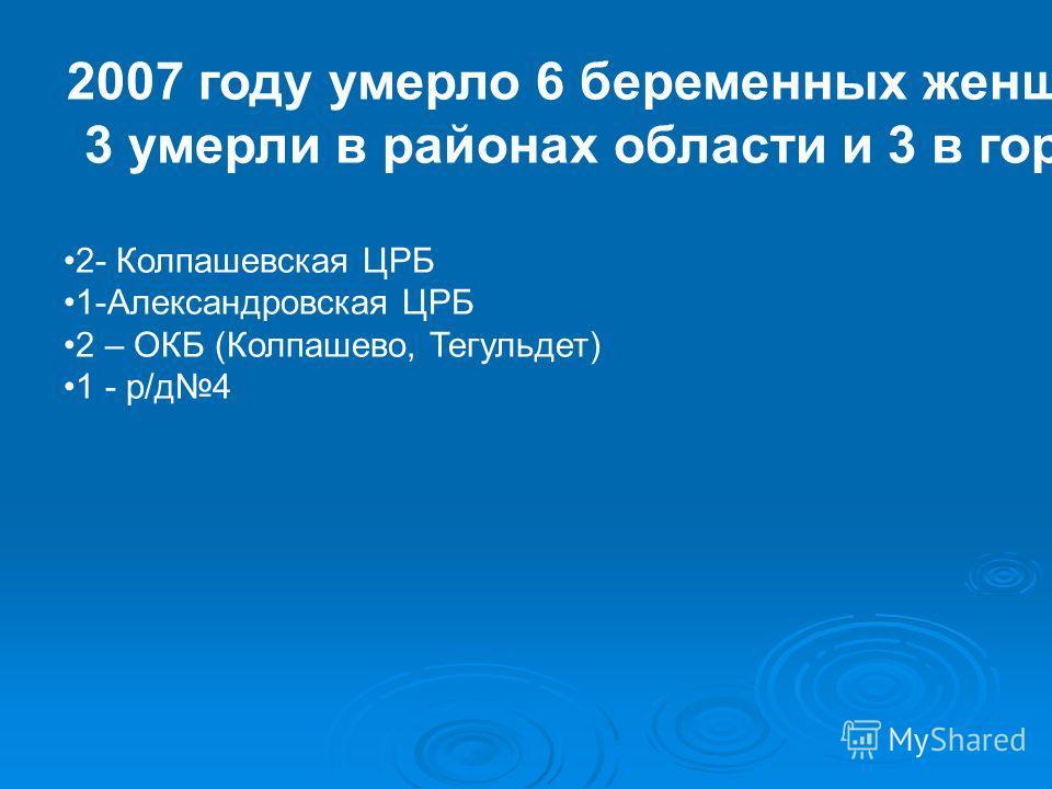 2007 году умерло 6 беременных женщин (все в стационаре): 3 умерли в районах области и 3 в городских УЗ: 2- Колпашевская ЦРБ 1-Александровская ЦРБ 2 – ОКБ (Колпашево, Тегульдет) 1 - р/д4