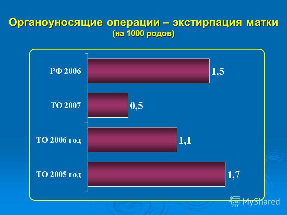 Органоуносящие операции – экстирпация матки (на 1000 родов)