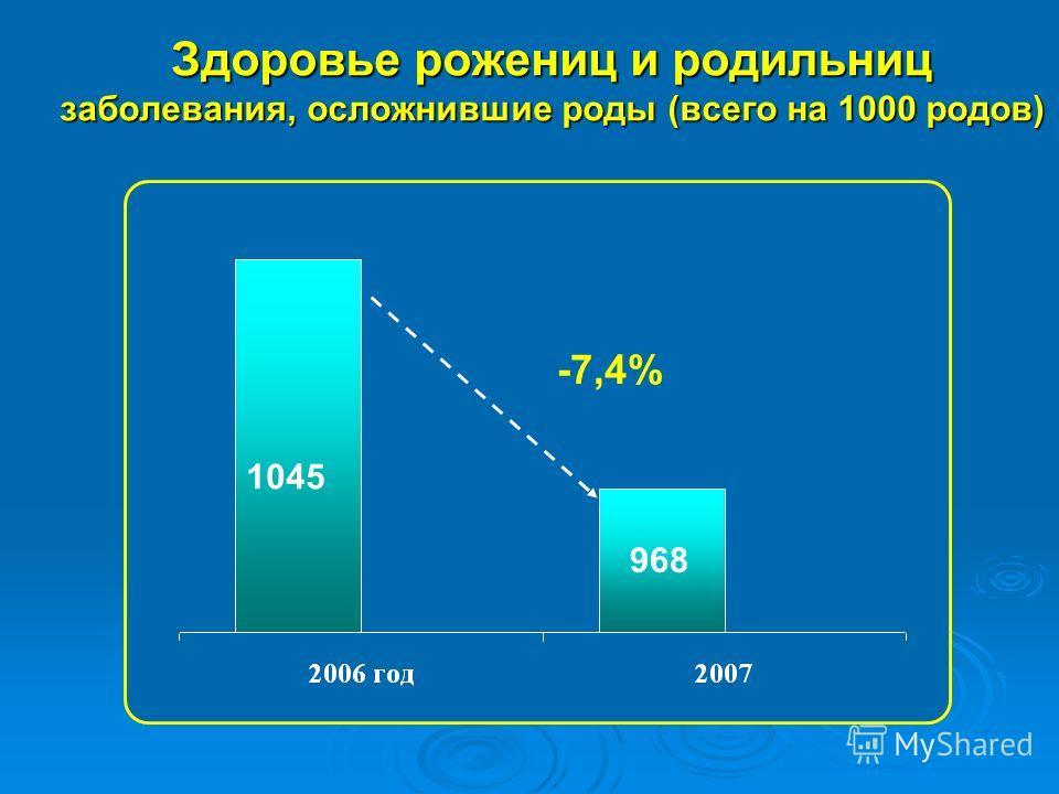 Здоровье рожениц и родильниц заболевания, осложнившие роды (всего на 1000 родов) -7,4% 1045 968