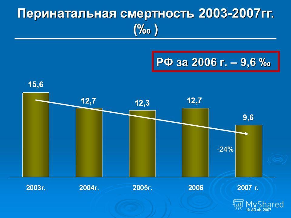 РФ за 2006 г. – 9,6 РФ за 2006 г. – 9,6 Перинатальная смертность 2003-2007гг. ( ) A-Lab 2007 -24%