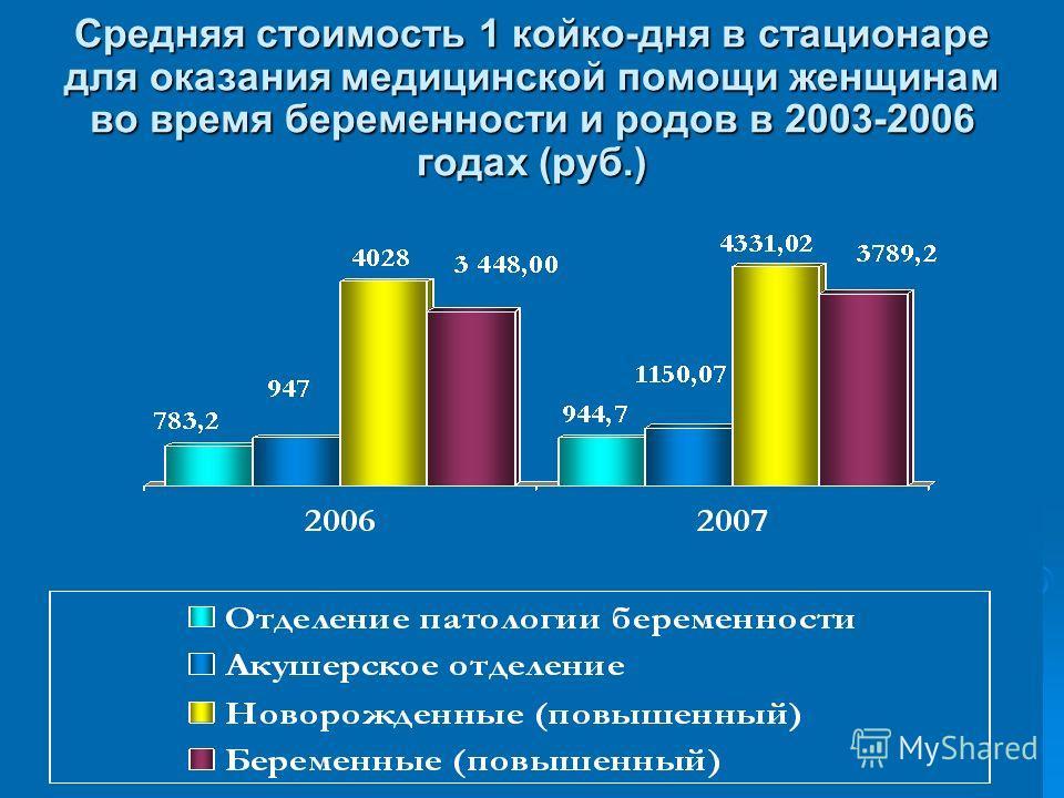 Средняя стоимость 1 койко-дня в стационаре для оказания медицинской помощи женщинам во время беременности и родов в 2003-2006 годах (руб.)