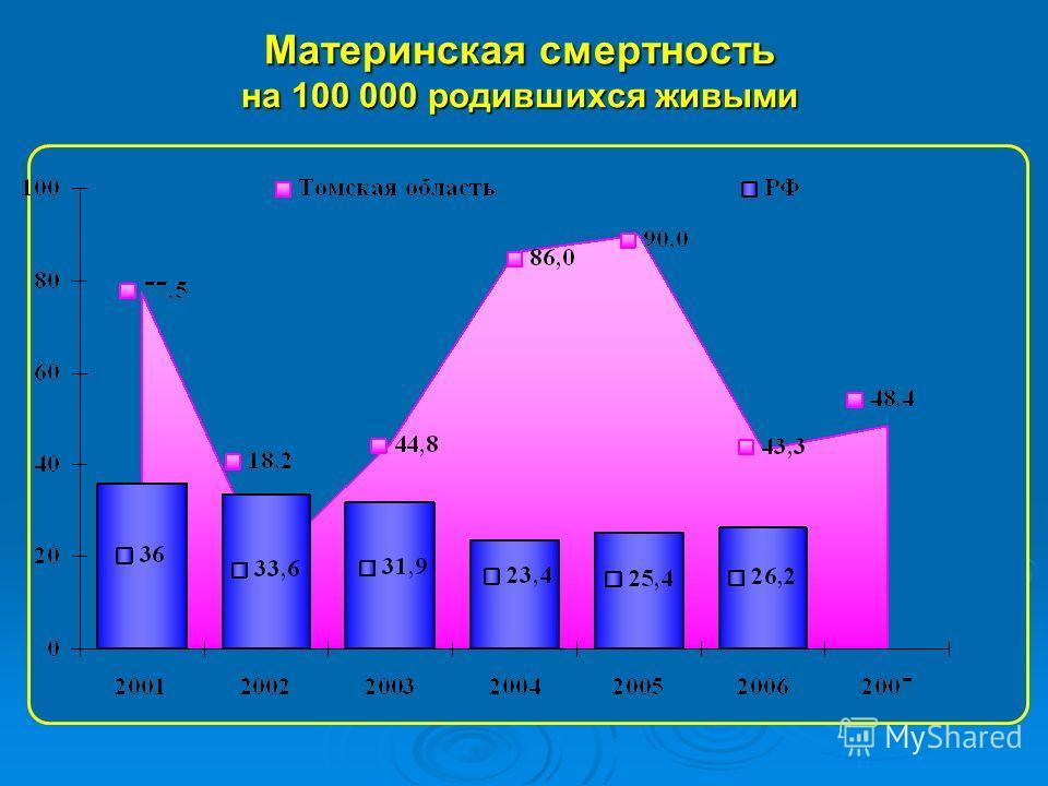 Материнская смертность на 100 000 родившихся живыми