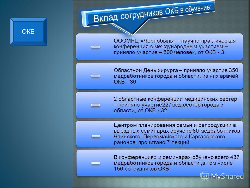 ОООМРЦ «Чернобыль» - научно-практическая конференция с международным участием – приняло участие – 500 человек, от ОКБ - 3 Областной День хирурга – приняло участие 350 медработников города и области, из них врачей ОКБ - 30 2 областные конференции меди