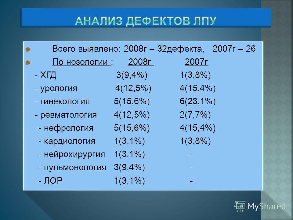 Всего выявлено: 2008г – 32дефекта, 2007г – 26 По нозологии : 2008г 2007г - ХГД 3(9,4%) 1(3,8%) - урология 4(12,5%) 4(15,4%) - гинекология 5(15,6%) 6(23,1%) - ревматология 4(12,5%) 2(7,7%) - нефрология 5(15,6%) 4(15,4%) - кардиология 1(3,1%) 1(3,8%) -