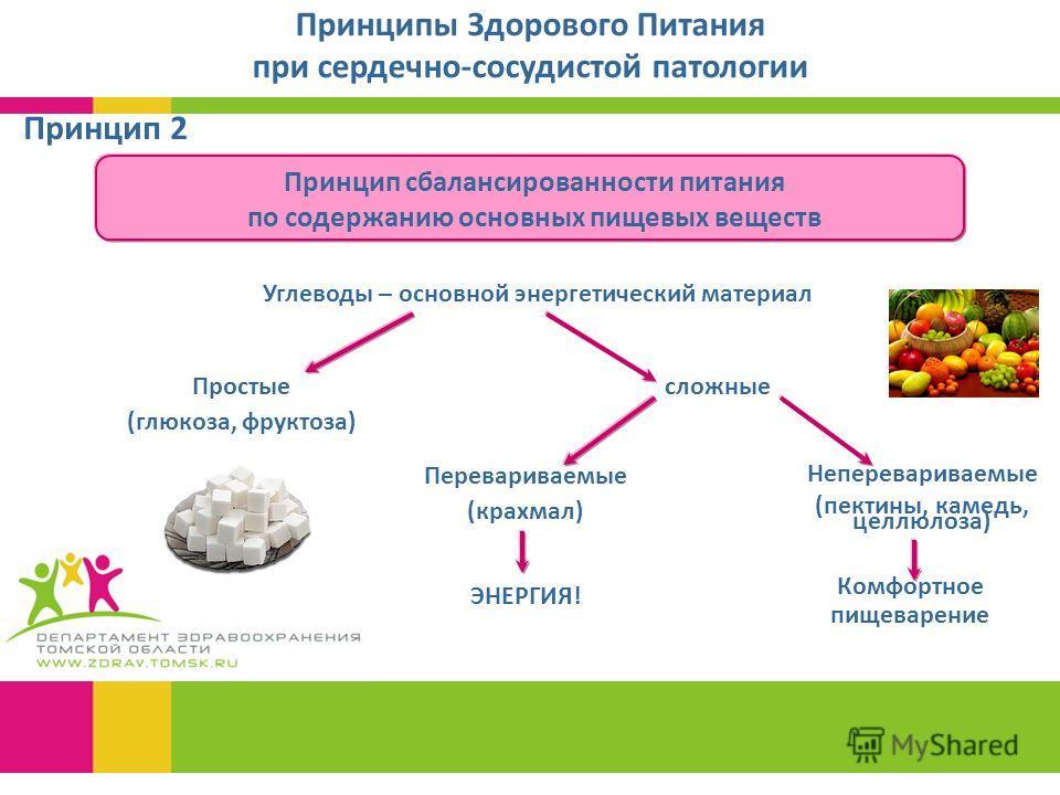 Принцип 2 Принципы Здорового Питания при сердечно-сосудистой патологии Принцип сбалансированности питания по содержанию основных пищевых веществ Неперевариваемые (пектины, камедь, целлюлоза) Углеводы – основной энергетический материал Простые (глюкоз
