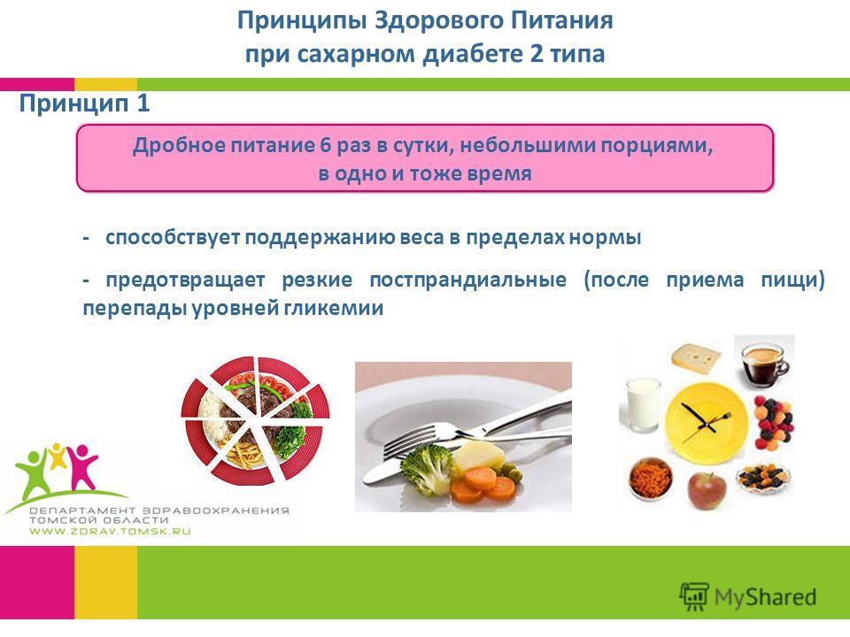 Принципы Здорового Питания при сахарном диабете 2 типа - способствует поддержанию веса в пределах нормы - предотвращает резкие постпрандиальные (после приема пищи) перепады уровней гликемии Дробное питание 6 раз в сутки, небольшими порциями, в одно и