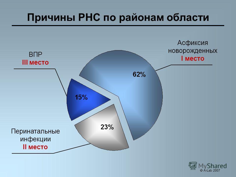 Причины РНС по районам области Перинатальные инфекции II место ВПР III место Асфиксия новорожденных I место A-Lab 2007