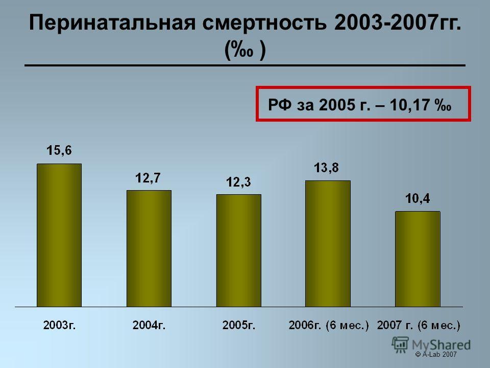 РФ за 2005 г. – 10,17 Перинатальная смертность 2003-2007гг. ( ) A-Lab 2007