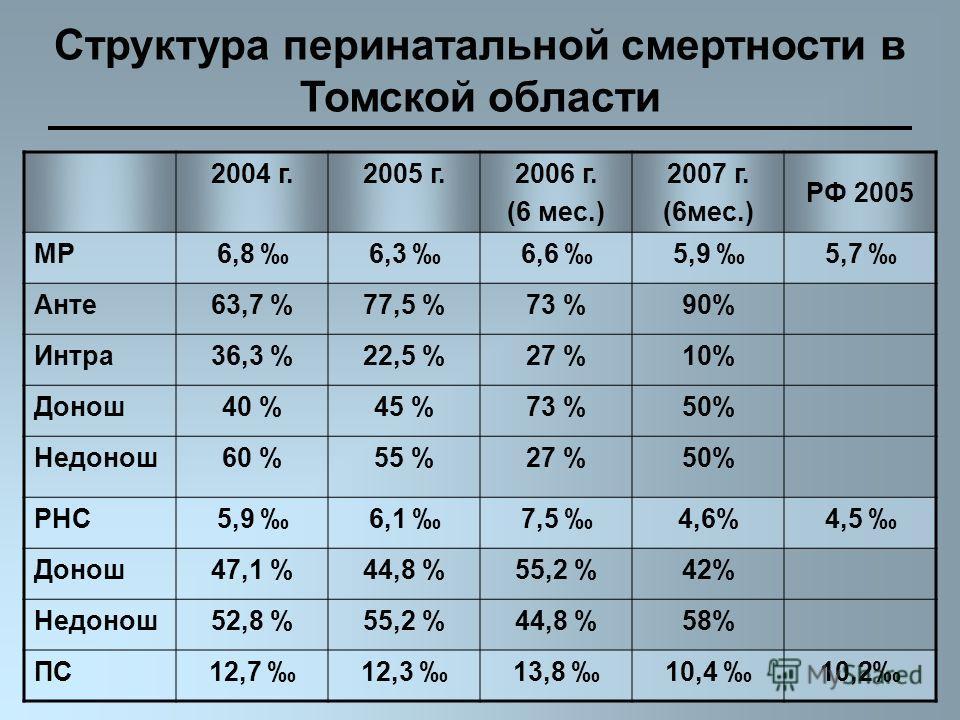 2004 г.2005 г.2006 г. (6 мес.) 2007 г. (6мес.) РФ 2005 МР6,8 6,3 6,6 5,9 5,7 Анте63,7 %77,5 %73 %90% Интра36,3 %22,5 %27 %10% Донош40 %45 %73 %50% Недонош60 %55 %27 %50% РНС5,9 6,1 7,5 4,6%4,5 Донош47,1 %44,8 %55,2 %42% Недонош52,8 %55,2 %44,8 %58% П