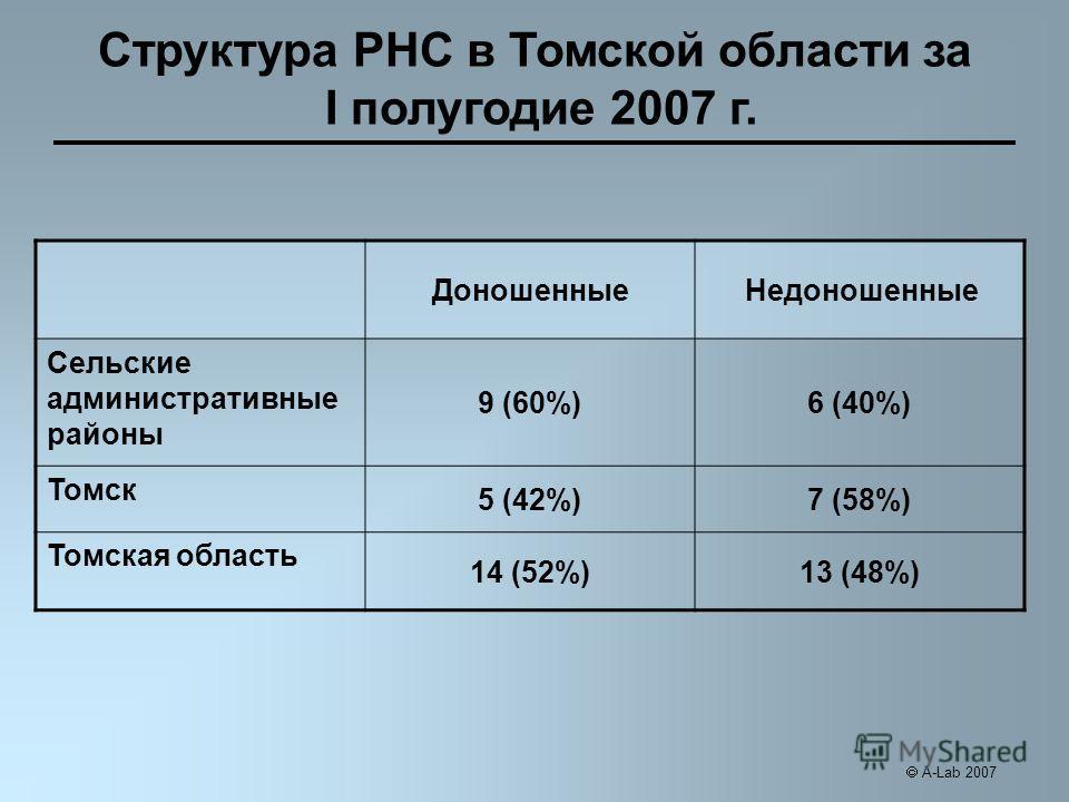 ДоношенныеНедоношенные Сельские административные районы 9 (60%)6 (40%) Томск 5 (42%)7 (58%) Томская область 14 (52%)13 (48%) Структура РНС в Томской области за I полугодие 2007 г. A-Lab 2007