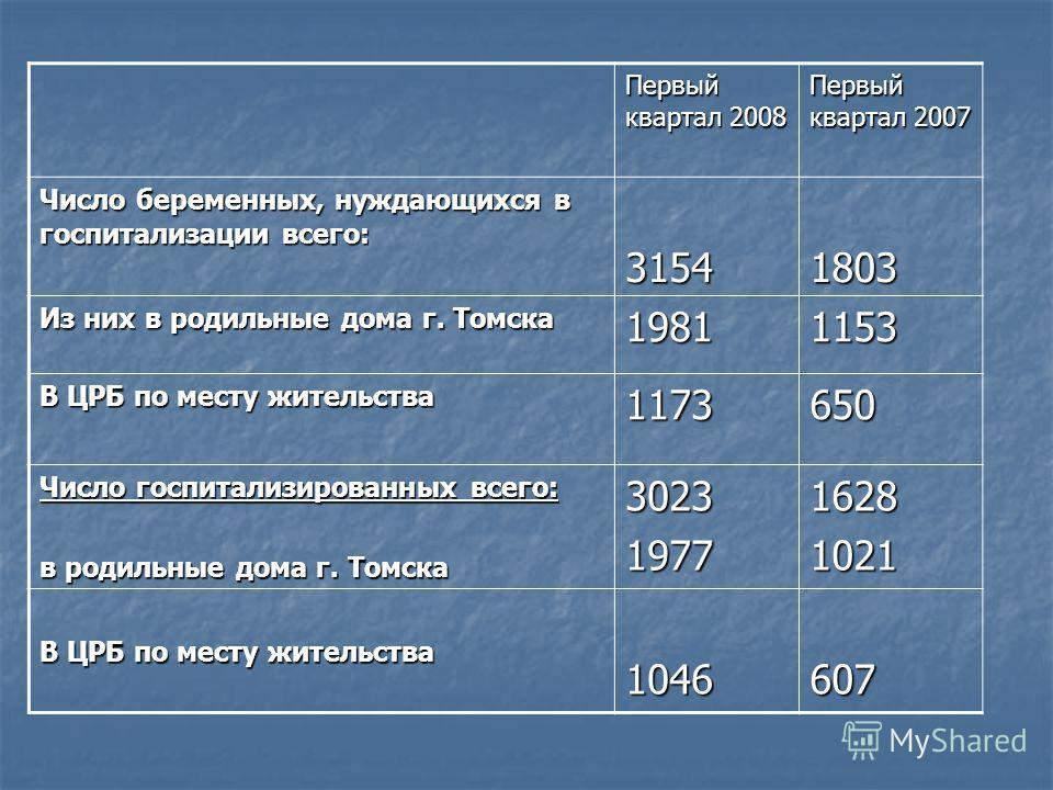 Первый квартал 2008 Первый квартал 2007 Число беременных, нуждающихся в госпитализации всего: 31541803 Из них в родильные дома г. Томска 19811153 В ЦРБ по месту жительства 1173650 Число госпитализированных всего: в родильные дома г. Томска 3023197716