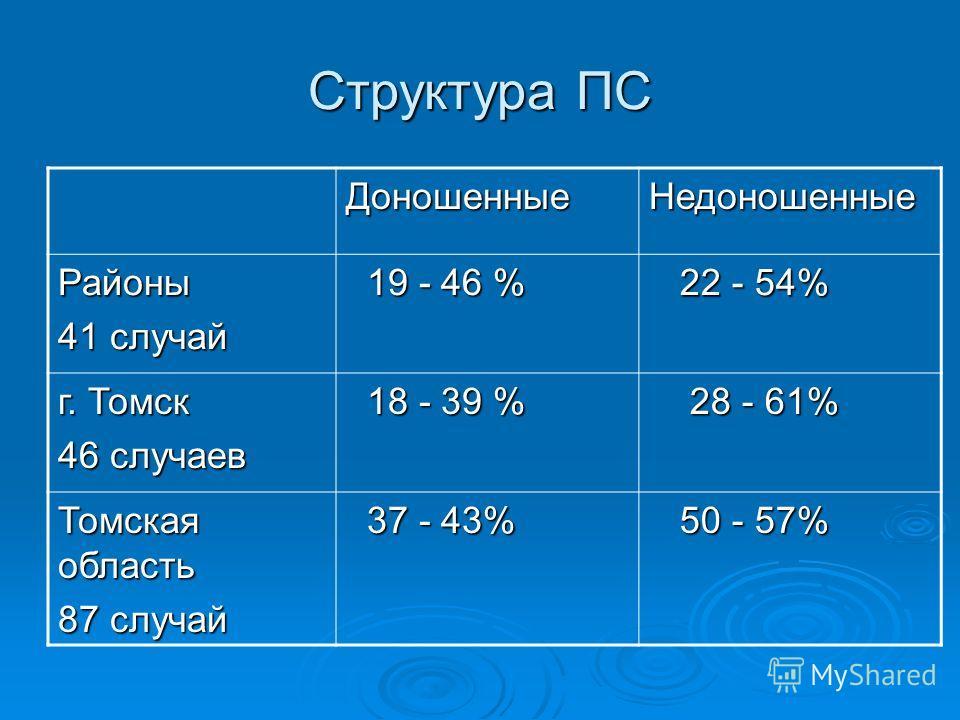 Структура ПС ДоношенныеНедоношенные Районы 41 случай 19 - 46 % 19 - 46 % 22 - 54% 22 - 54% г. Томск 46 случаев 18 - 39 % 18 - 39 % 28 - 61% 28 - 61% Томская область 87 случай 37 - 43% 37 - 43% 50 - 57% 50 - 57%