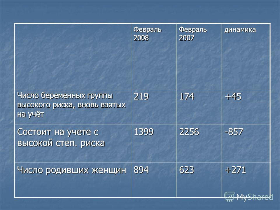 Февраль 2008 Февраль 2007 динамика Число беременных группы высокого риска, вновь взятых на учёт 219174+45 Состоит на учете с высокой степ. риска 13992256-857 Число родивших женщин 894623+271