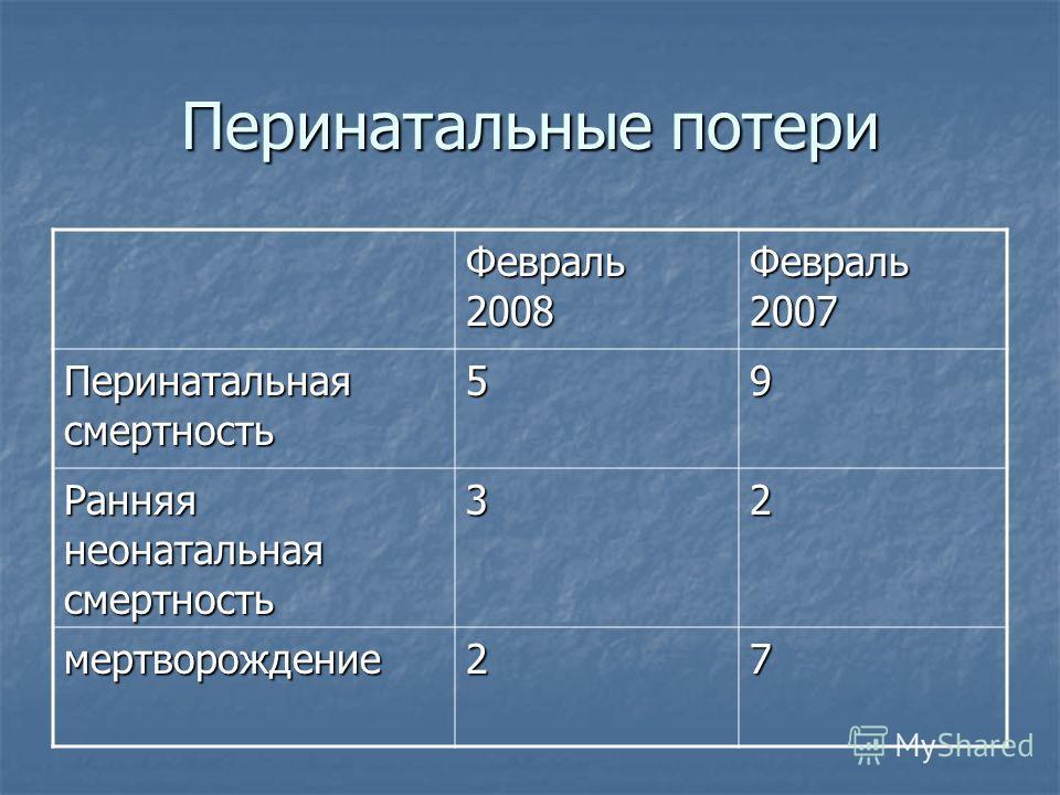 Перинатальные потери Февраль 2008 Февраль 2007 Перинатальная смертность 59 Ранняя неонатальная смертность 32 мертворождение27