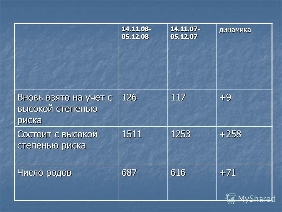 14.11.08- 05.12.08 14.11.07- 05.12.07 динамика Вновь взято на учет с высокой степенью риска 126117+9 Состоит с высокой степенью риска 15111253+258 Число родов 687616+71