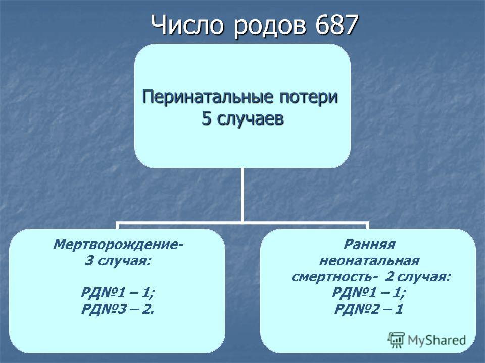 Число родов 687 Перинатальные потери 5 случаев Мертворождение- 3 случая: РД1 – 1; РД3 – 2. Ранняя неонатальная смертность- 2 случая: РД1 – 1; РД2 – 1
