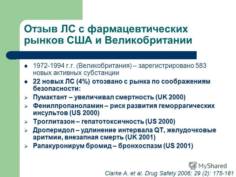 Отзыв ЛС с фармацевтических рынков США и Великобритании 1972-1994 г.г. (Великобритания) – зарегистрировано 583 новых активных субстанции 22 новых ЛС (4%) отозвано с рынка по соображениям безопасности: 22 новых ЛС (4%) отозвано с рынка по соображениям