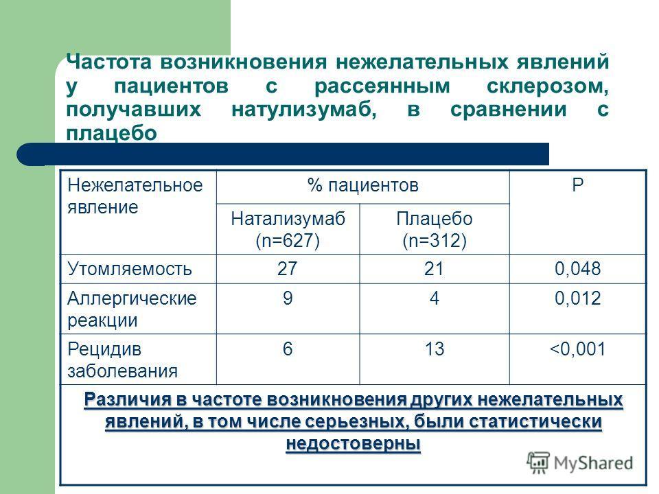 Частота возникновения нежелательных явлений у пациентов с рассеянным склерозом, получавших натулизумаб, в сравнении с плацебо Нежелательное явление % пациентовР Натализумаб (n=627) Плацебо (n=312) Утомляемость27210,048 Аллергические реакции 940,012 Р