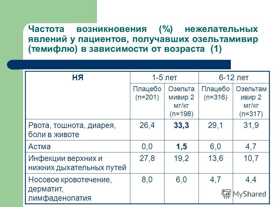 Частота возникновения (%) нежелательных явлений у пациентов, получавших озельтамивир (темифлю) в зависимости от возраста (1) НЯ1-5 лет6-12 лет Плацебо (n=201) Озельта мивир 2 мг/кг (n=198) Плацебо (n=316) Озельтам ивир 2 мг/кг (n=317) Рвота, тошнота,