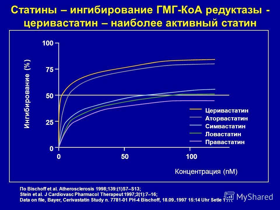 Статины – ингибирование ГМГ-КоА редуктазы - церивастатин – наиболее активный статин 100 75 50 25 0 Ингибирование (%) Церивастатин Аторвастатин Симвастатин Ловастатин Правастатин 050100 Концентрация (nM) По Bischoff et al. Atherosclerosis 1998;139:(1)