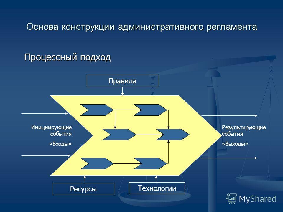 Особенности процессного подхода при подготовке административных регламентов Последовательность Последовательность Прозрачность Прозрачность Ясность критериев принятия решений на каждом этапе Ясность критериев принятия решений на каждом этапе Персониф