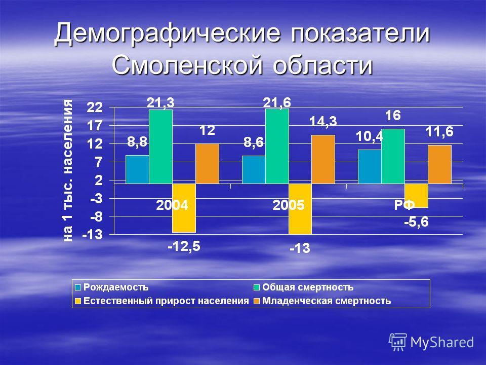 Демографические показатели Смоленской области