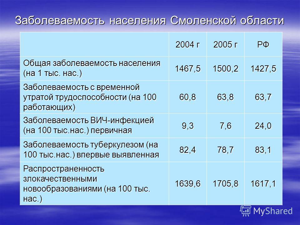 Заболеваемость населения Смоленской области 2004 г 2005 г РФ Общая заболеваемость населения (на 1 тыс. нас.) 1467,51500,21427,5 Заболеваемость с временной утратой трудоспособности (на 100 работающих) 60,863,863,7 Заболеваемость ВИЧ-инфекцией (на 100