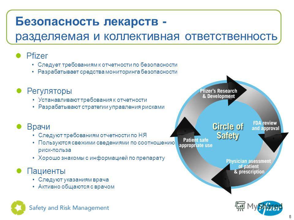 8 Безопасность лекарств - разделяемая и коллективная ответственность lPfizer Следует требованиям к отчетности по безопасности Разрабатывает средства мониторинга безопасности lРегуляторы Устанавливают требования к отчетности Разрабатывают стратегии уп