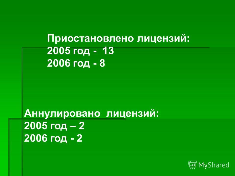 Приостановлено лицензий: 2005 год - 13 2006 год - 8 Аннулировано лицензий: 2005 год – 2 2006 год - 2