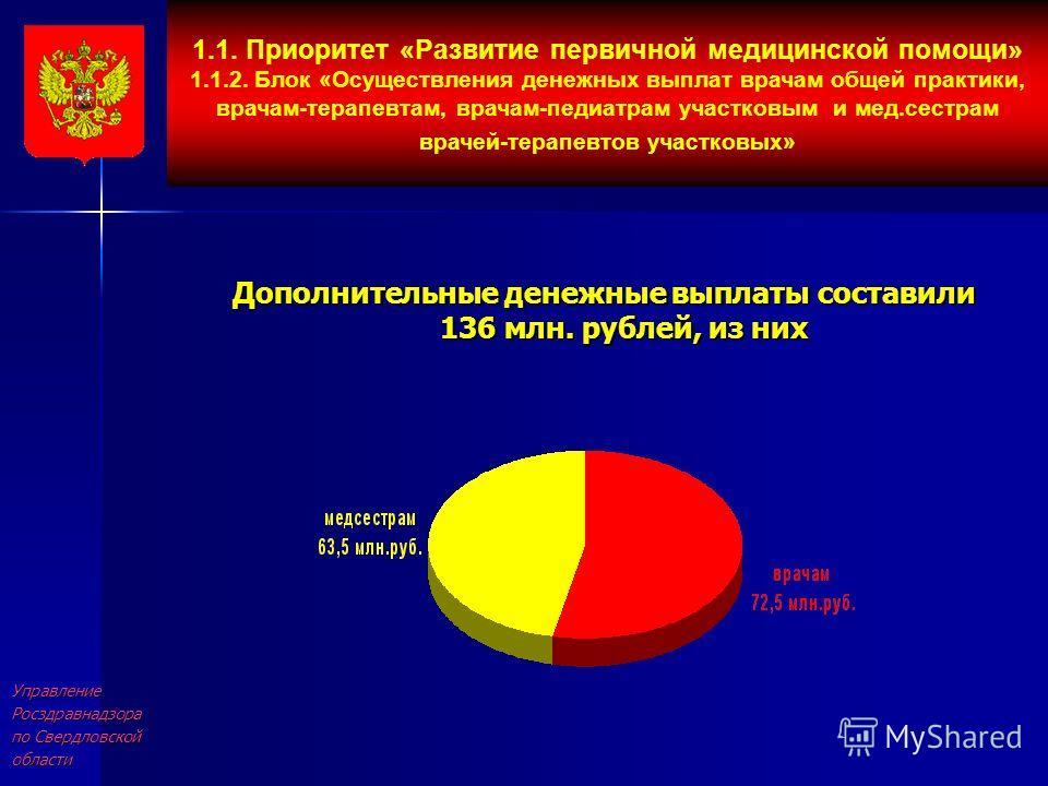 УправлениеРосздравнадзора по Свердловской области Дополнительные денежные выплаты составили 136 млн. рублей, из них 1.1. Приоритет «Развитие первичной медицинской помощи» 1.1.2. Блок «Осуществления денежных выплат врачам общей практики, врачам-терапе