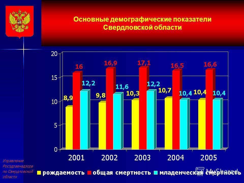 УправлениеРосздравнадзора по Свердловской области Основные демографические показатели Свердловской области