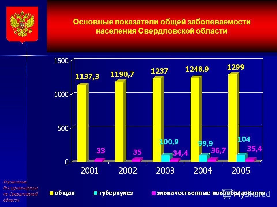УправлениеРосздравнадзора по Свердловской области Основные показатели общей заболеваемости населения Свердловской области
