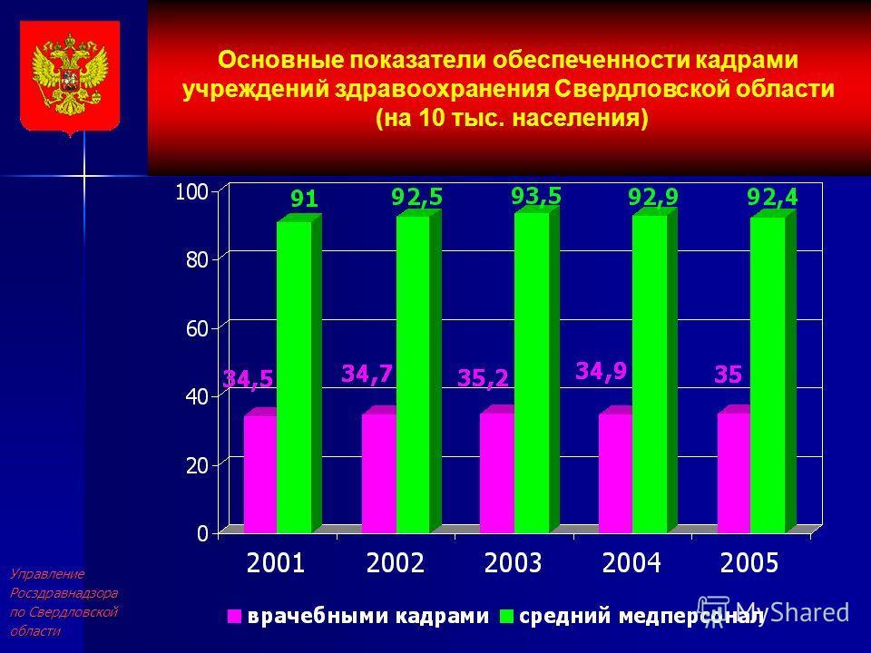 УправлениеРосздравнадзора по Свердловской области Основные показатели обеспеченности кадрами учреждений здравоохранения Свердловской области (на 10 тыс. населения)