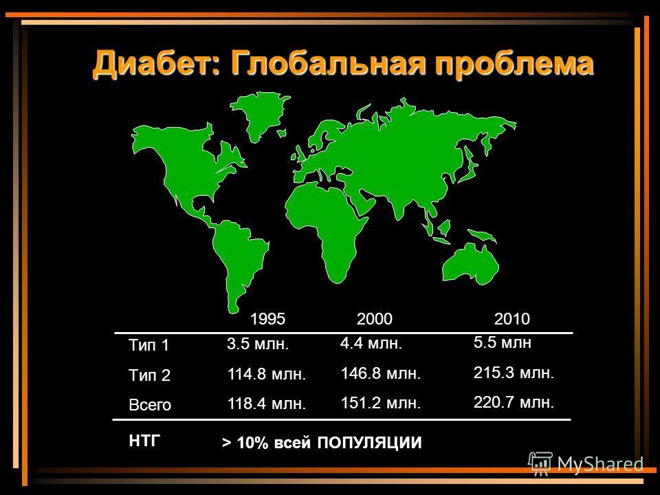 Тип 1 Tип 2 Всего НТГ 3.5 млн. 114.8 млн. 118.4 млн. 4.4 млн. 146.8 млн. 151.2 млн. 5.5 млн 215.3 млн. 220.7 млн. 199520002010 > 10% всей ПОПУЛЯЦИИ Диабет: Глобальная проблема