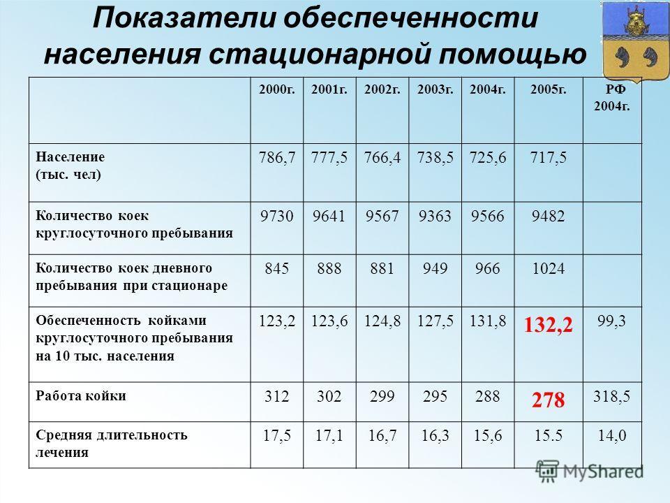 Показатели обеспеченности населения стационарной помощью 2000г.2001г.2002г.2003г.2004г.2005г. РФ 2004г. Население (тыс. чел) 786,7777,5766,4738,5725,6717,5 Количество коек круглосуточного пребывания 973096419567936395669482 Количество коек дневного п