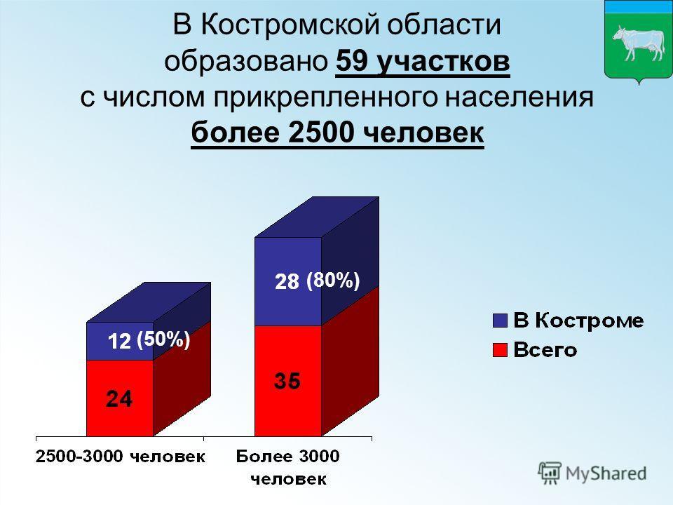 В Костромской области образовано 59 участков с числом прикрепленного населения более 2500 человек (50%) (80%)