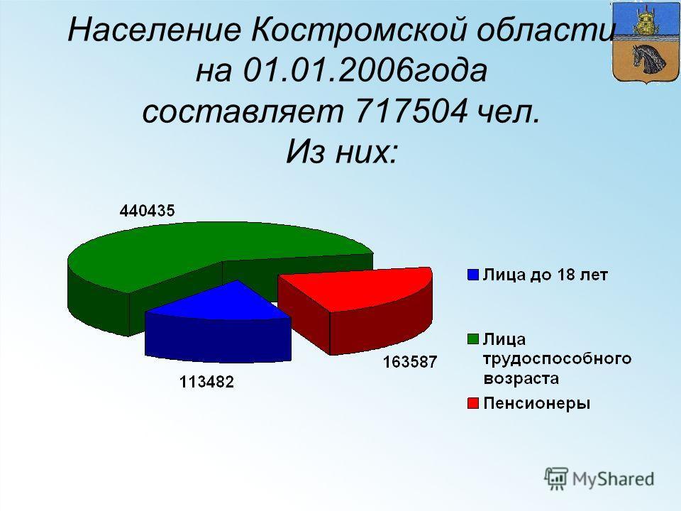 Население Костромской области на 01.01.2006года составляет 717504 чел. Из них: