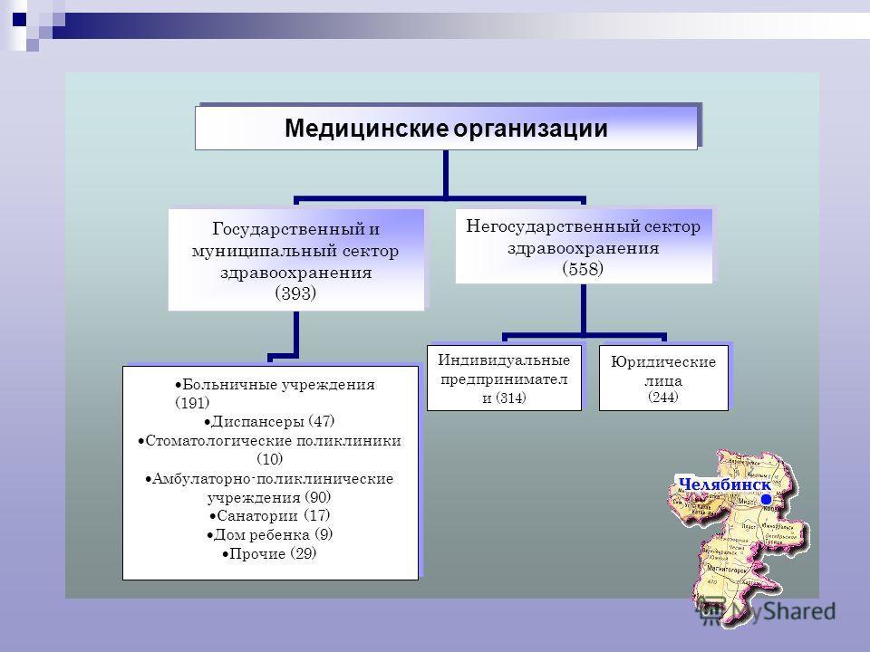 Медицинские организации Государственный и муниципальный сектор здравоохранения (393) Больничные учреждения (191) Диспансеры (47) Стоматологические поликлиники (10) Амбулаторно-поликлинические учреждения (90) Санатории (17) Дом ребенка (9) Прочие (29)